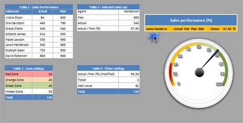 speedometer kpi dashboard xlsx kpi dashboard excel kpi