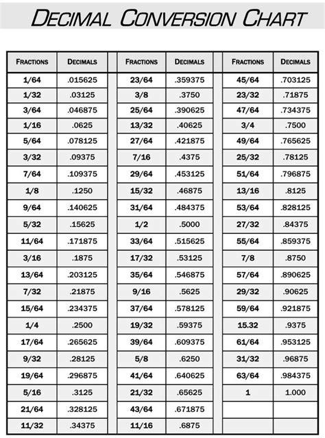 pin  margie duerr  graphic design chart resume decimal conversion