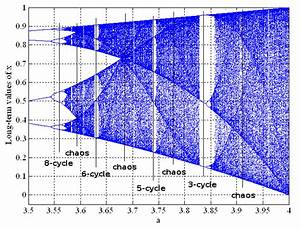 Logistic Map  U2013 Bifurcation Diagram