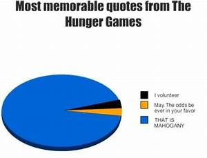 Hunger Games Fu... Memorable Occasions Quotes