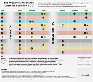 Just Made A Comprehensive Weaknessresistance Chart For