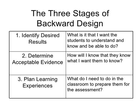 backward design template understanding by design the basics