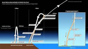 A Look At Spacex U2019s Systems For Launching And Landing