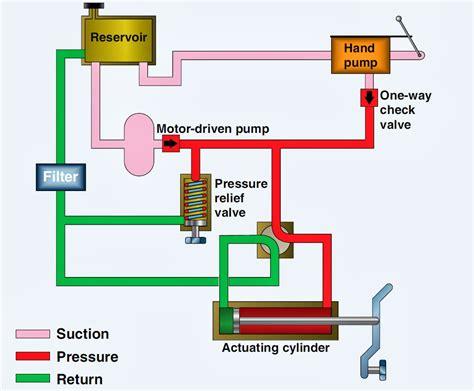 Aircraft Systems Basic Hydraulic