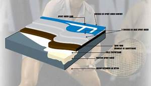 Revêtement De Sol Extérieur En Résine : court de tennis rev tement resine synthetique sport green ~ Dailycaller-alerts.com Idées de Décoration