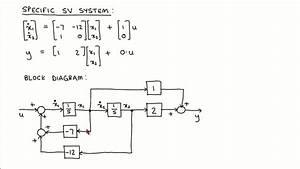 State Variable Control 2  Block Diagrams
