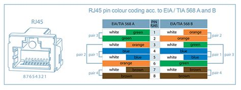 rj45 colour coding according to eia 568a and 568b warren and brown telecommunications