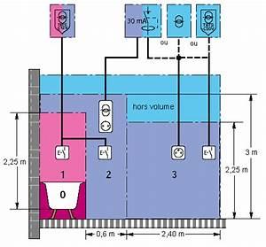 Norme NF C 15 100 : guide pratique pour l'habitation