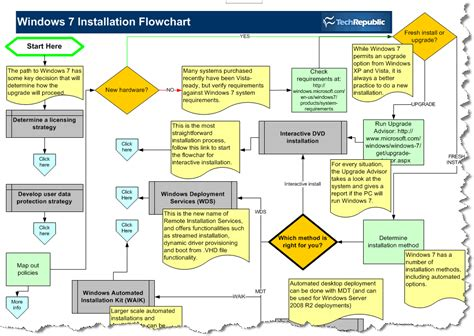 Plan And Execute A Smooth Windows 7 Upgrade With The Help Of This Flowchart Office Flowchart Program Infographics Free About Computer Shop Programming Input Output Best Js Symbols In Latex Presentation Maken Pages