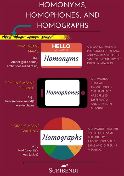 The Difference Between Homonyms, Homophones, And Homographs