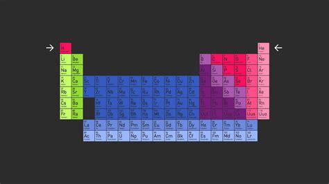 das periodensystem der elemente sein aufbau das