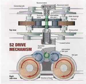 Pennsylvania Railroad S2 Steam Turbine