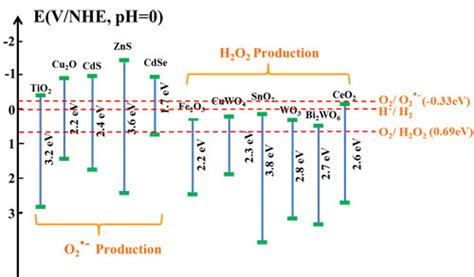 semiconductor based photocatalysts and research progress on highly efficient visible light