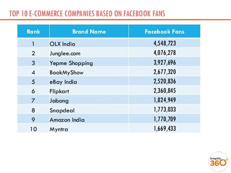 Top 10 Indian Ecommerce Brands On Facebook  January 2014. Best Web Page In The World Mileage Plus Gold. Auto Loans Car Insurance Rates. New Country Auto Center Durango. Low Cost Weight Loss Surgery. Distribution Channels Marketing. Medical Aesthetician Schools Humana Part D. How Do You Get A Home Improvement Loan. Masters Degree In Finance Cook Inlet Pipeline