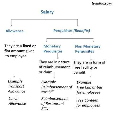 allowances  perquisites tds  salary