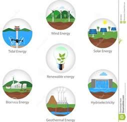 Types Renewable Energy Sources