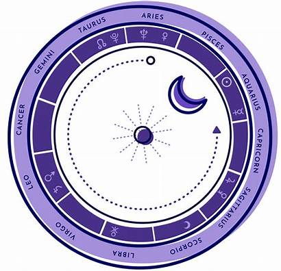 Chart Astrology Birth Astro Charts Composite Create