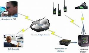 Radio Over Ip Explained