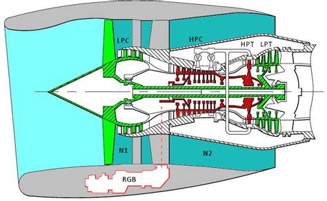 Jet Engine Diagram N1 N2