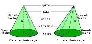 kegel geometrie wikipedia