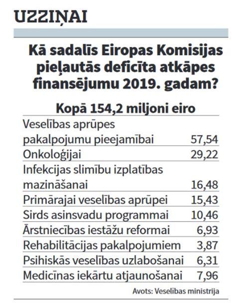 Prioritātes veselības nozarē izbalē aiz skaitļiem - Latvijā - nra.lv