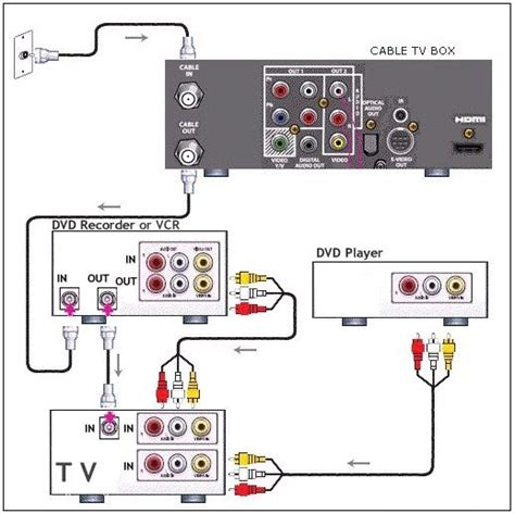 Cable Tv Hook Up Diagram by Vcr Tv Cable Hookup Diagrams Pip