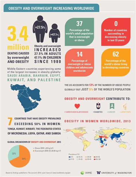 obesity  overweight increasing worldwide institute