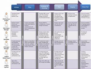 construction project life cycle diagram construction get With project management roles and responsibilities template
