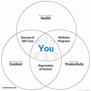 Office Fitness Venn Diagram