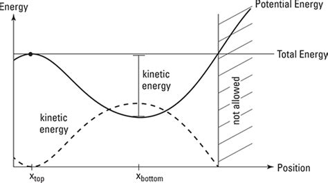 How To Interpret Energy Diagrams In Physics Dummies