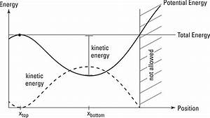 How To Interpret Energy Diagrams In Physics