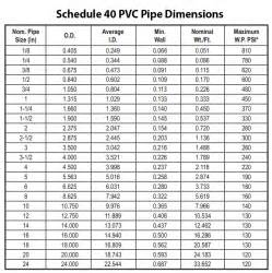 Pvc Pipe Sizes Schedule 40 Search Results Calendar 2015