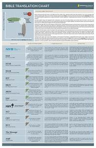 Quot Bible Translation Chart Quot From Zondervan A Bible