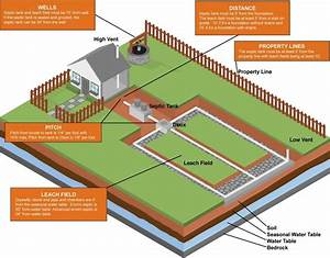 How Does An Engineered Septic System Work