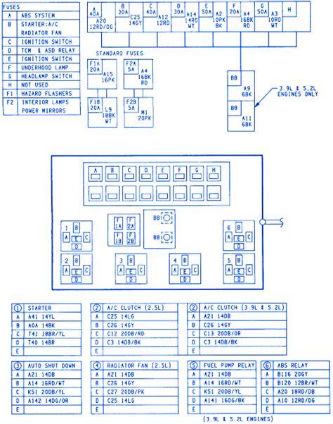 1994 Dodge Ram Fuse Box Diagram by Dodge Dakota 2wd 1994 Fuse Box Block Circuit Breaker