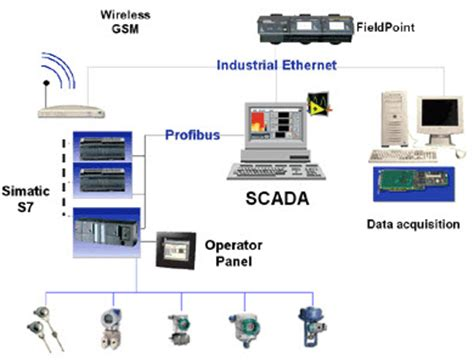 Scada System Architecture Types Applications
