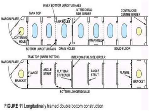 Ship Construction (Structure Part