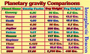 Stats On Planets - Pics about space