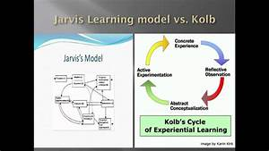 Learning Theories Chart Learning Theory Youtube
