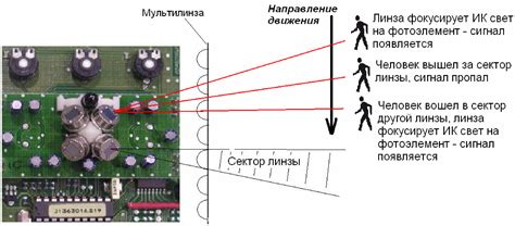 Устройство и принцип работы инфракрасных датчиков движения