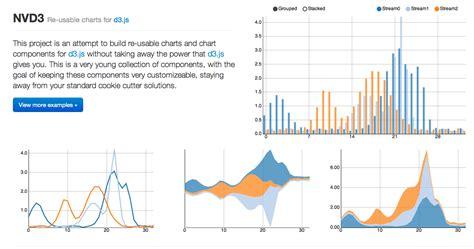 javascript charting libraries  dashmagazine