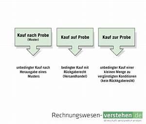 Was Bedeutet Kauf Auf Rechnung : kauf auf probe einfache definition erkl rung lexikon ~ Themetempest.com Abrechnung