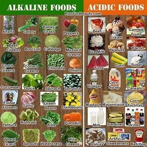 Best Alkaline Food Chart Alkaline Foods Vs Acidic Foods Chart Nutribullet