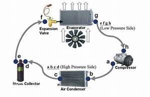 Apa Itu Kompresor Ac Mobil Dan Bagaimana Cara Kerjanya