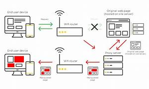 How Customer Journey Hijacking Exploits Wifi Connections