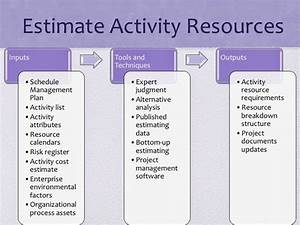 Pmp Study Guide  Project Time Management