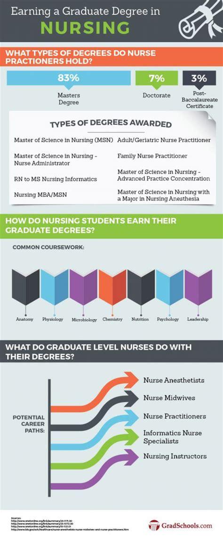 top graduate nursing programs schools  arkansas