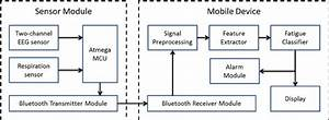 Block Diagram Of The Proposed System Architecture For