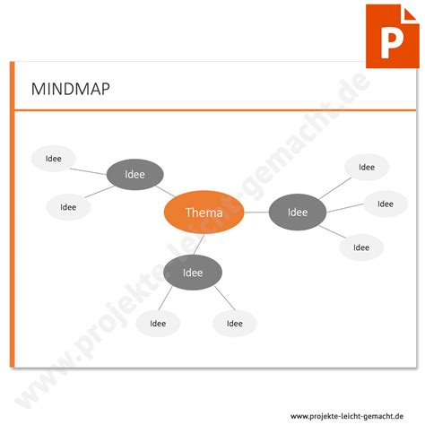 vorlage mindmap projektmanagement vorlagen und kurse