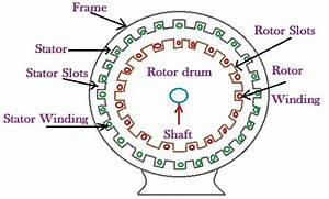 Construction Of Induction Motor  Stater And Rotor Of